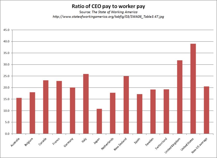 CEO pay ratio