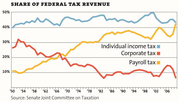 federal-tax-revenue1