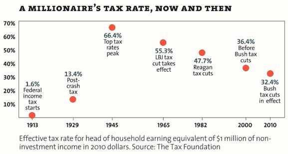millionaire-tax-rates1