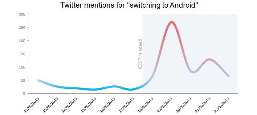switching-to-android