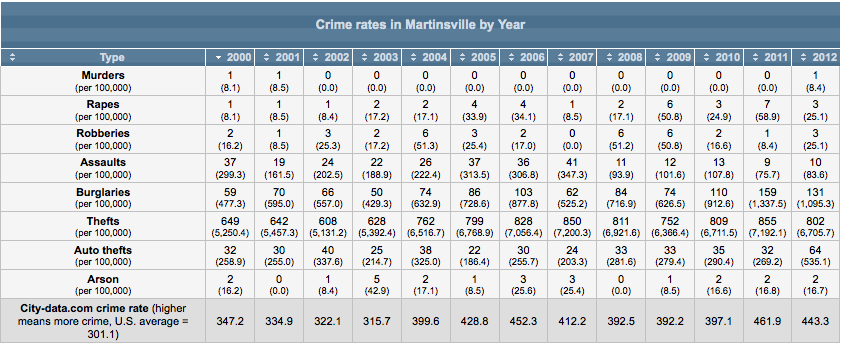 Crime rate in Martinsville, Indiana (IN): murders, rapes, robberies, assaults, burglaries, thefts, auto thefts, arson, law enforcement employees, police officers statistics 2014-06-08 18-55-40