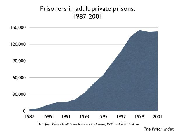 PrivatePrisoners