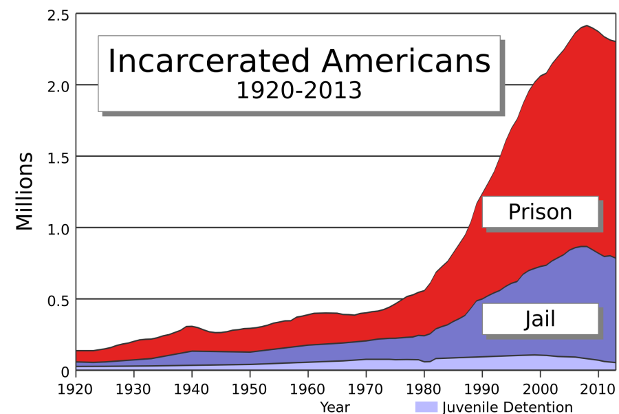 US_incarceration_timeline-clean