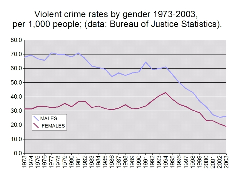 Violent_crime_rates_by_gender_1973-2003