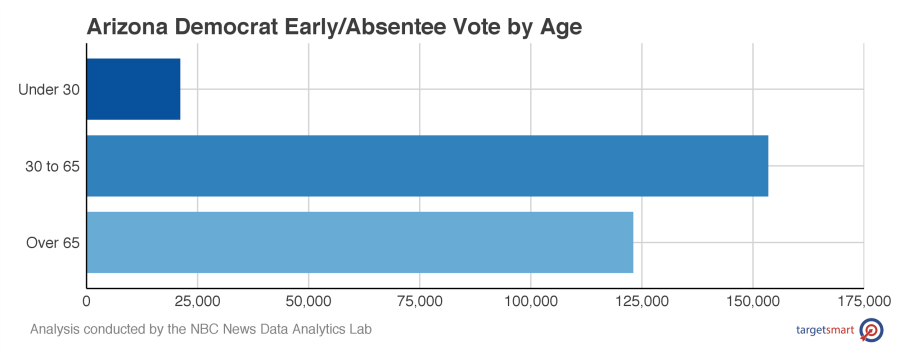 dem_early_by_age