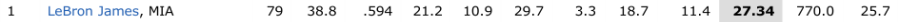 Hollinger s NBA Player Stats   ESPN Insider   National Basketball Association   ESPN