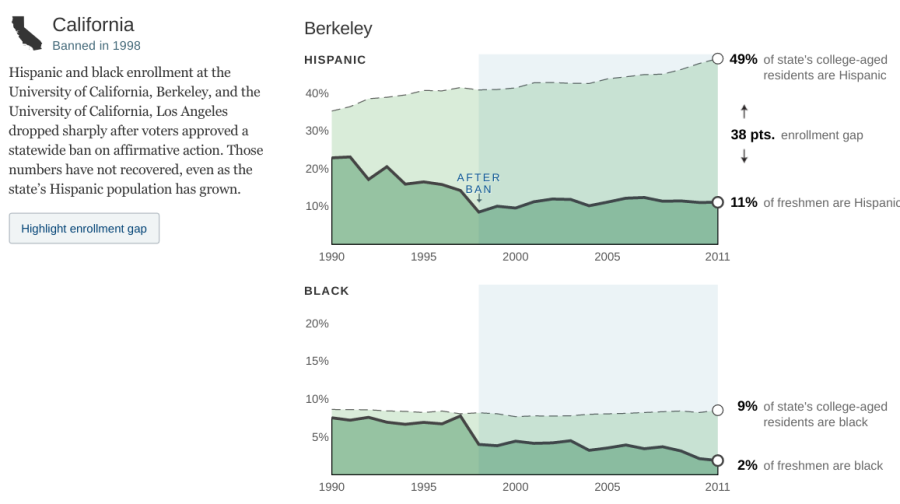 How Minorities Have Fared in States With Affirmative Action Bans   Interactive Graphic   NYTimes.com