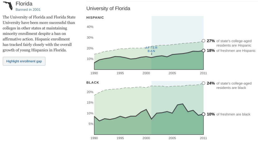 How Minorities Have Fared in States With Affirmative Action Bans   Interactive Graphic   NYTimes.com2
